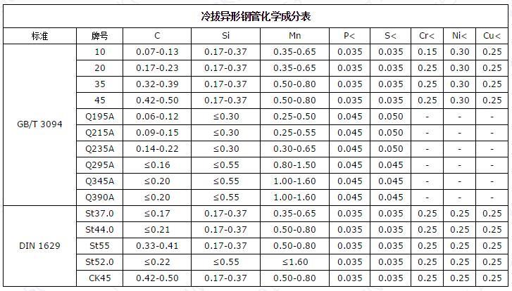 冷拔异形钢管化学成分表.jpg